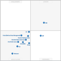 Magic Quadrant for Energy and Utilities - Enterprise Asset Management Software